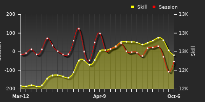 Player Trend Graph